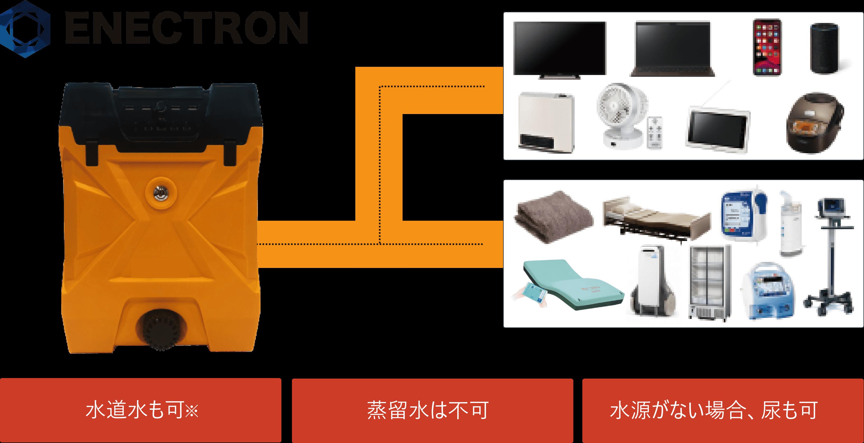 ENECTRONと接続するデバイス